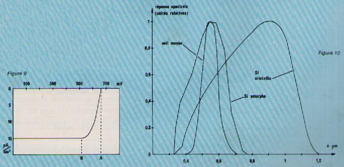 caracteristique courant tension cellules photovoltaiques pdf