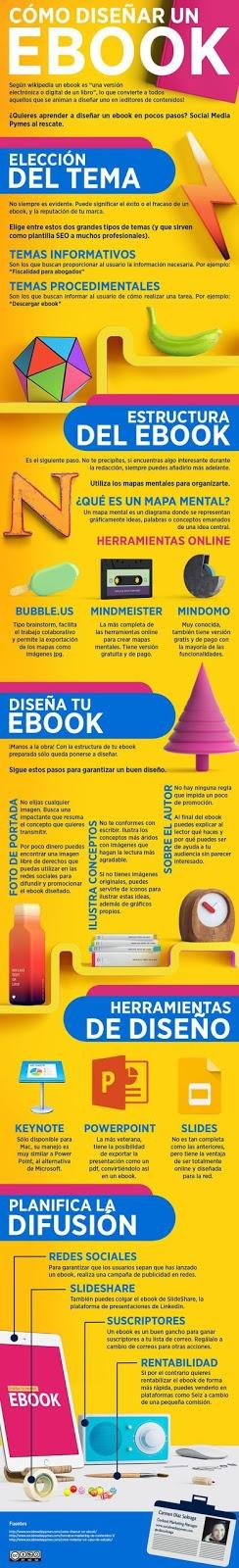 Cómo diseñar un libro digital  [Infografía]