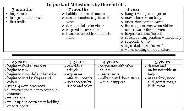 Manjaku Little Qalesya: Milestone @ Developmental Chart ...
