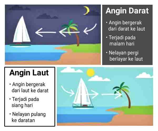 angin+darat+dan+angin+laut