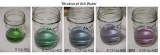 Titrating ash water with hydrochloric acid using cabbage juice as pH indicator