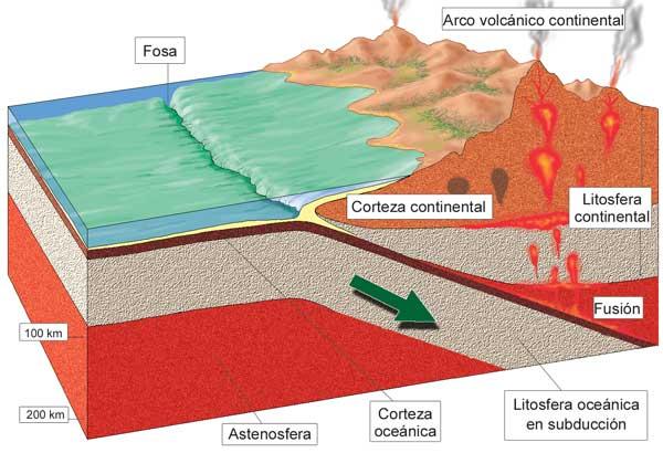 Física Y Química La Tierra Su Estructura Interna Primero