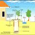 Jasa Buat Biopori pekanbaru 0813 7481 3462