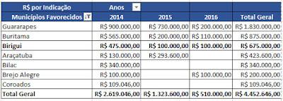 Emendas Parlamentares Região de Araçatuba - Blog do Asno