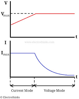 Charging characteristic graph of Lithium cells