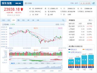 中国株コバンザメ投資 香港ハンセン指数20141112