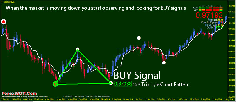 Forex how to identify buying interest