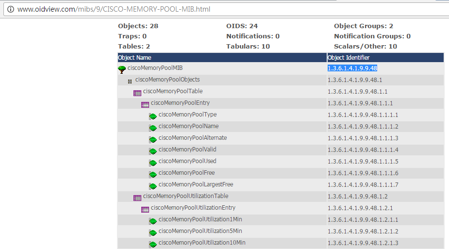 Xrcd2 snmp oids for Show pool cisco