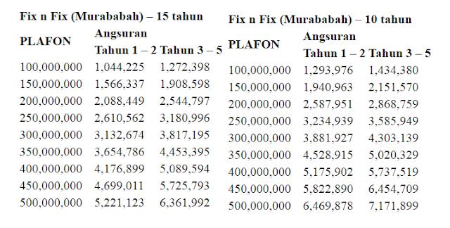 tabel kpr bank muamalat