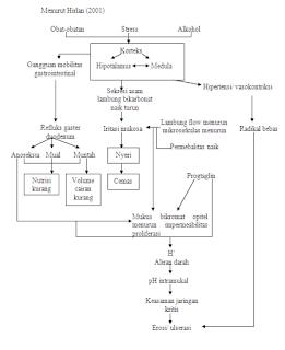 Konsep Dasar Gastritis