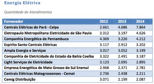 f2c952c3cf566 É a Empresa com o maior número de reclamações no setor, no Brasil. Quase  70% (setenta por cento) acima de atendimentos da segunda colocada.