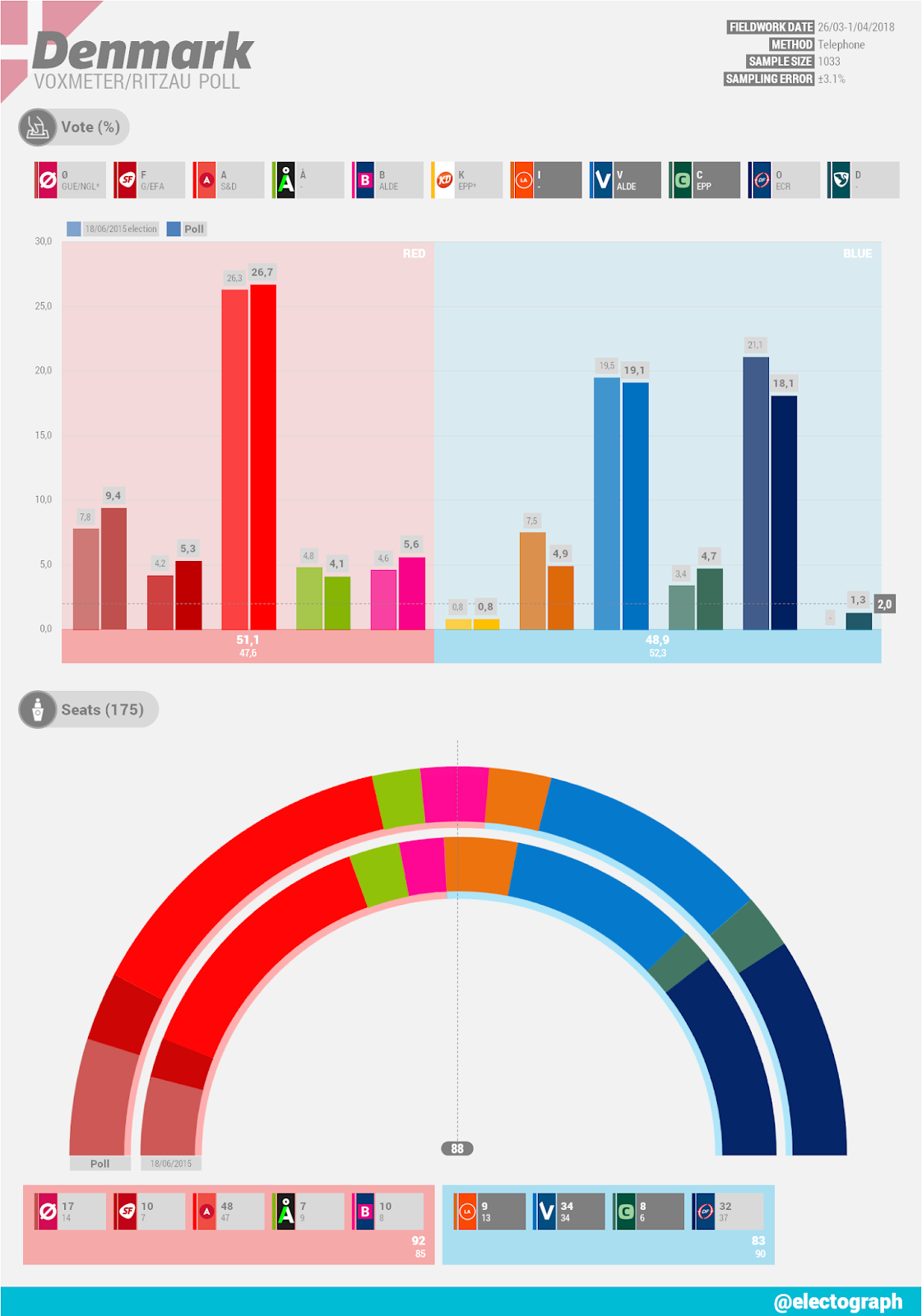 DENMARK Voxmeter poll chart for Ritzau, April 2018