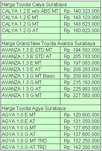 Harga New Agya Trd 2017 Dimensi Grand Avanza Toyota Calya Surabaya & Promo Kredit Murah Dealer