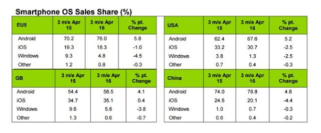 Android tiếp tục thống trị thị trường di động toàn cầu