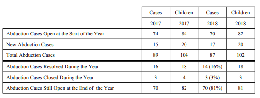 State Department's Annual Report on International Child