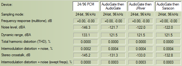 Archimago's Musings: ANALYSIS: A Comparison of DSD Encoders