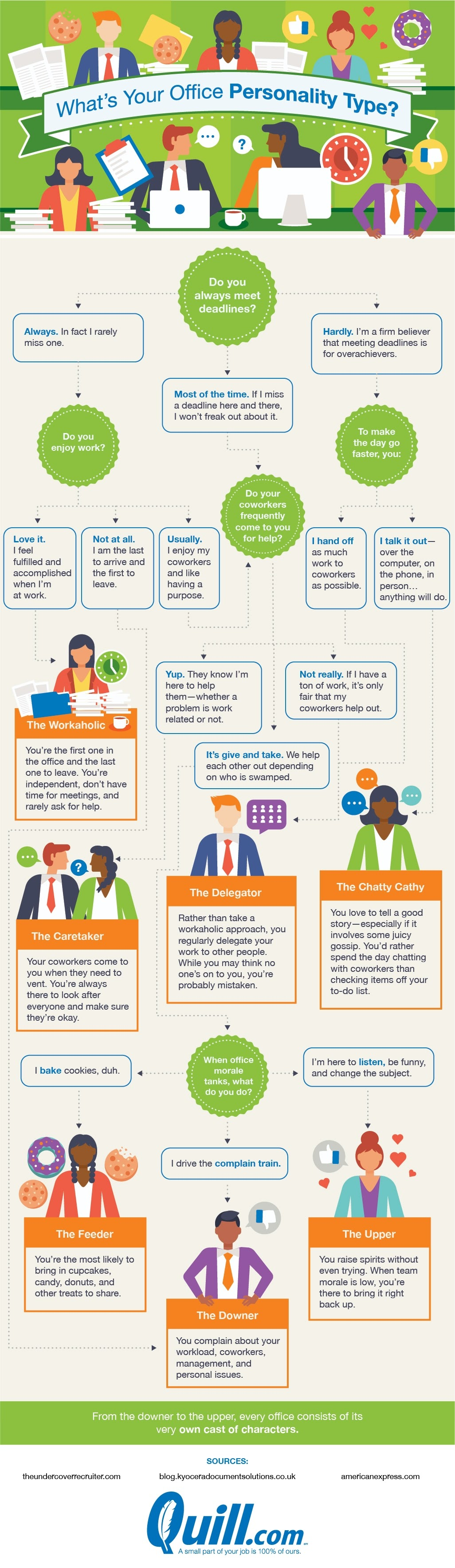 What's your office personality type? #infographic