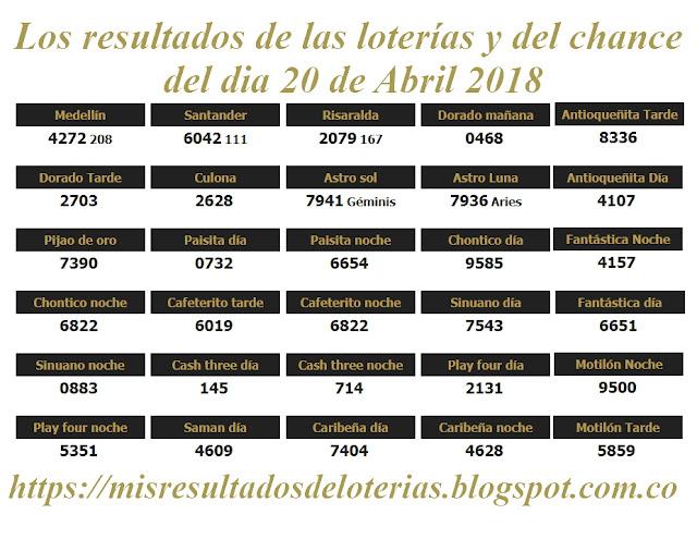 Resultados de las loterías de Colombia | Ganar chance | Los resultados de las loterías y del chance del dia 20 de Abril 2018