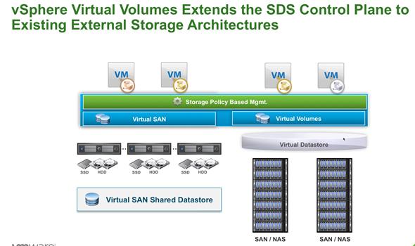 VMware vSphere 6 Virtual Volumes
