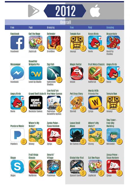 انفوجرافيك : قائمة لأفضل التطبيقات و الألعاب لكل من هواتف الأندرويد و الـ IOS من سنة 2012 الى سنة 2017