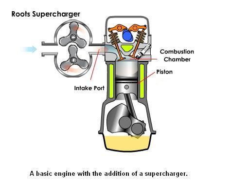 Difference Between Turbocharger and Supercharger | Mechanical Booster