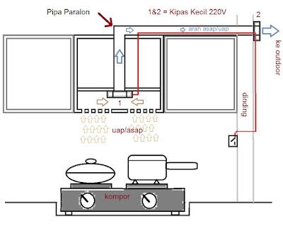 Gambar Sedot Uap atau Asap dapur  sederhana (Cooker Hood)