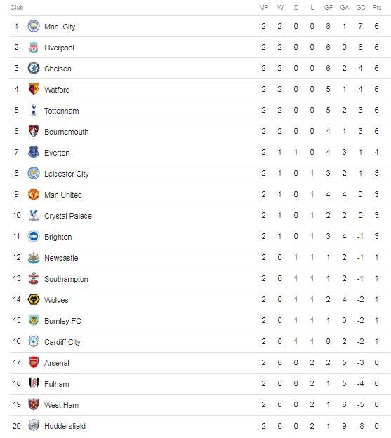 Klasemen Liga Inggris 2018-2019 Pekan 2