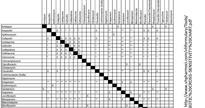Antibiotic Cross Sensitivity Chart - The Chart