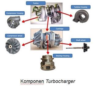 Memahami Bagian Dasar Turbo Charger Komponen Otomotif