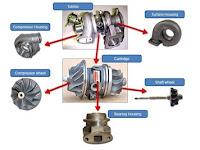 Memahami Bagian Dasar Turbo Charger Otomotif