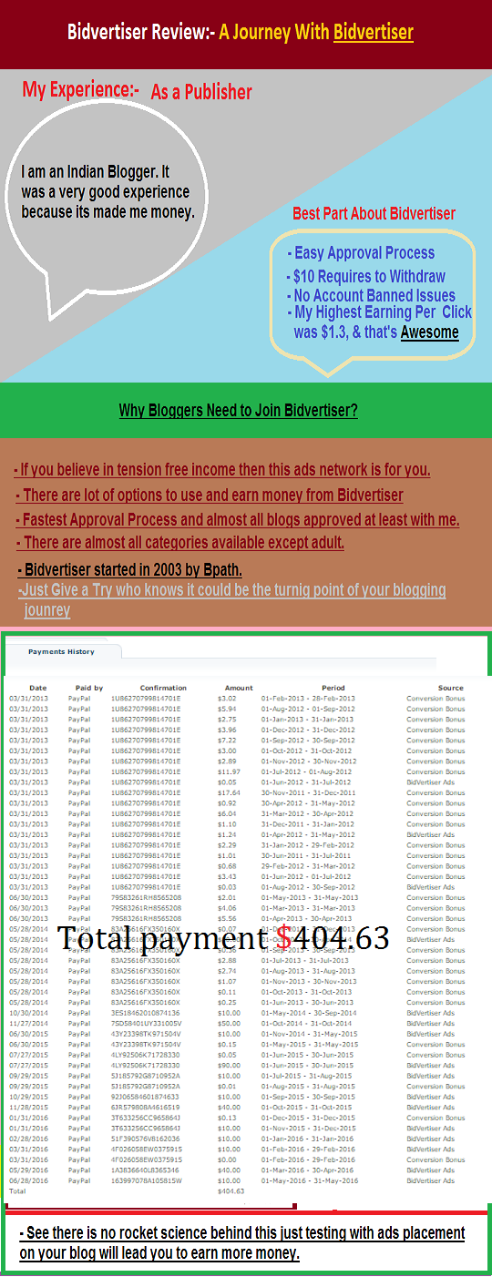 Bidvertiser Review, Indian Publishers, Google Adsense Alternatives