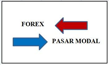 Perbedaan forex dengan saham