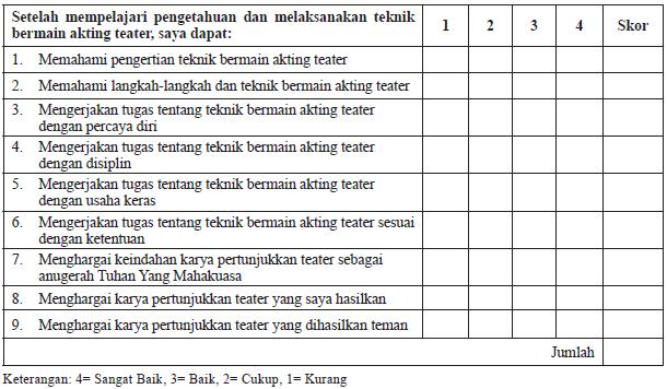 Tabel Penilaian