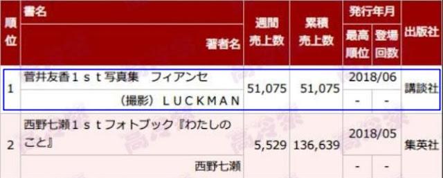 Total First week sales of Keyakizaka46 Sugai Yuuka 1st