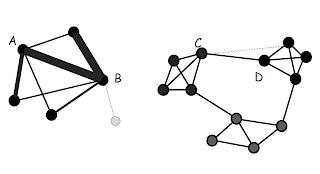 Ejemplo de representación de una red