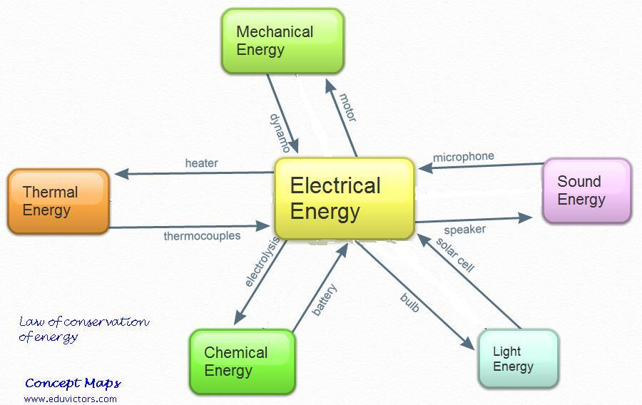 Energy And Energy Conversions - Lessons - Tes Teach