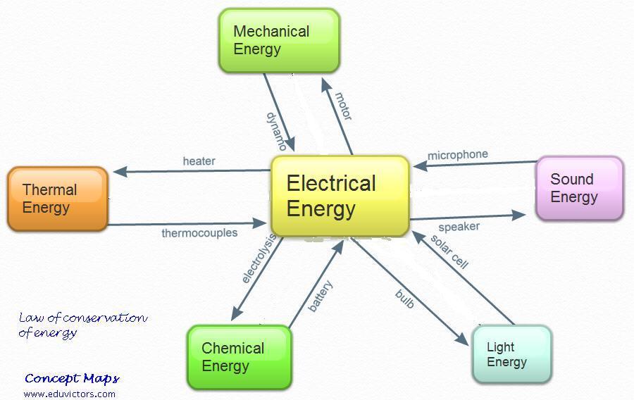 Electrical Energy Exam...