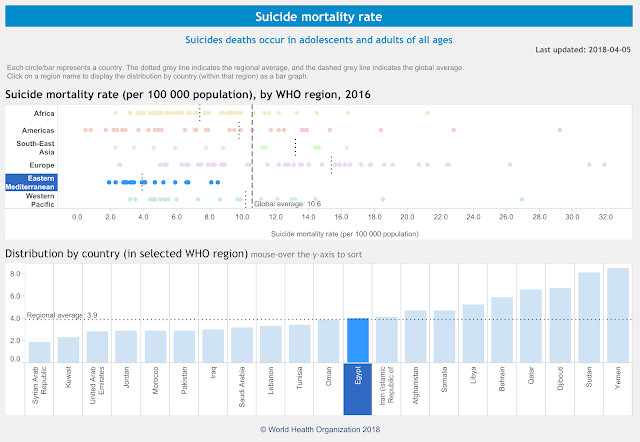 Suicide Mortality rate by WHO in 2016