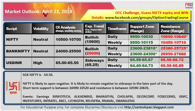 Indian Market Outlook: 20180423