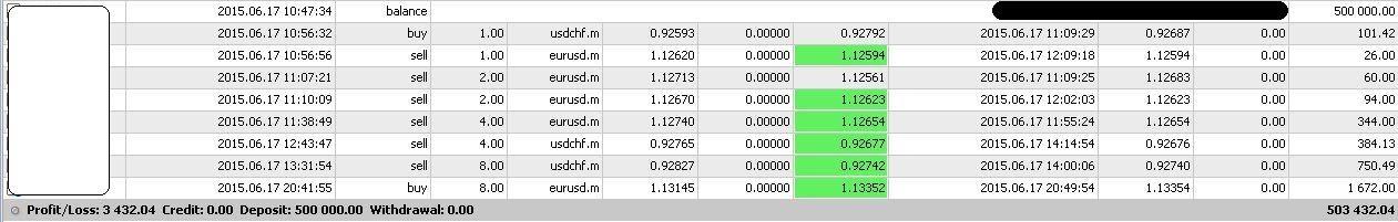 forex adalah pemborosan waktu cara trading bitcoin di ztrader