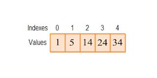 contoh gambar indek pada array bahasa pemrograman c++