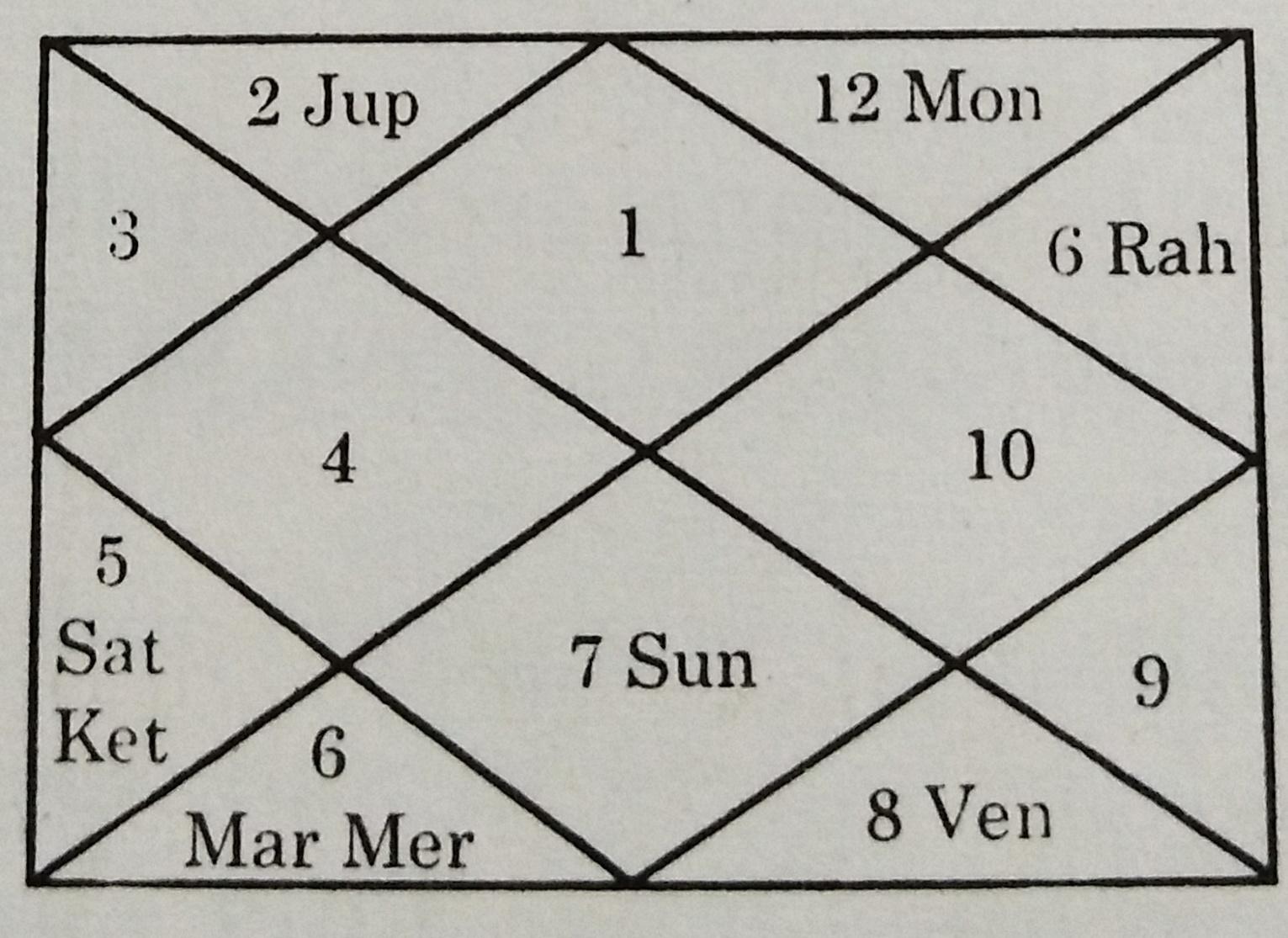 Lal kitab astrology lal kitab astrology rahull house moon12 house the planetary effects shall be calculated accordingly horoscope lal kitab nvjuhfo Gallery