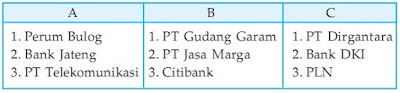 Manajemen Badan Usaha Dalam Perekonomian Indonesia Soal Ekonomi Kelas XII Sekolah Menengan Atas Bab 3 - Manajemen Badan Usaha Dalam Perekonomian Indonesia