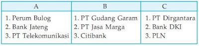 Soal Ekonomi Kelas XII SMA Bab 3 - Manajemen Badan Usaha Dalam Perekonomian Indonesia