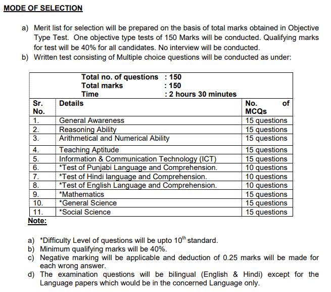 Chandigarh Education Department Recruitment 2019 – 196 TGT Vacancies