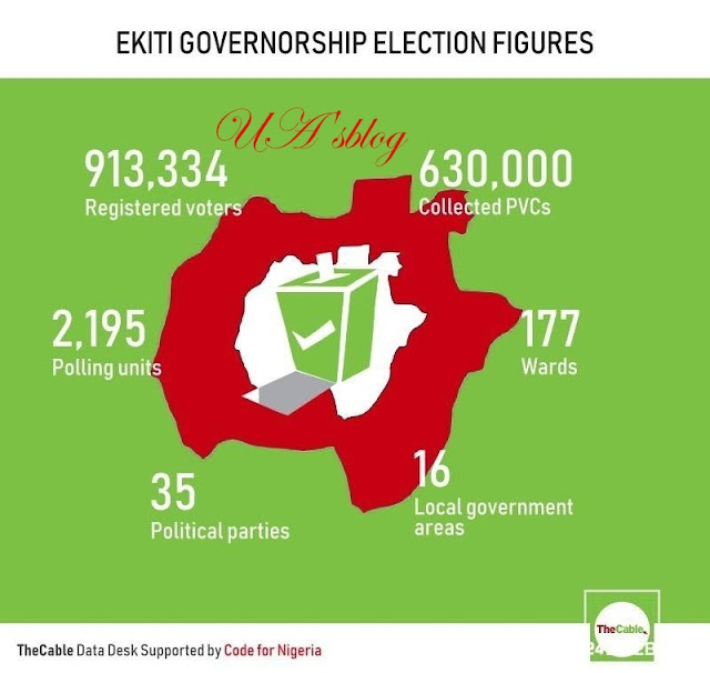 LIVE: Ekiti voters elect new governor