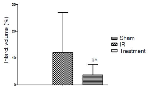 図:キャットグット注入による脳梗塞減少効果