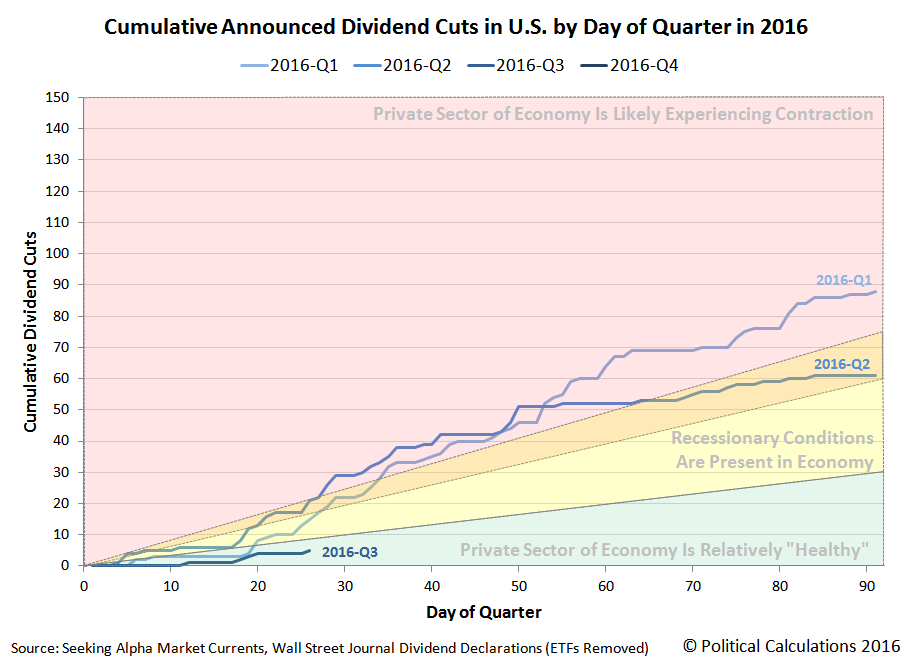 Cumulative Dividend Cuts Announced in U.S. by Day of Quarter, 2016-Q3 vs 2016-Q2 and 2016-Q1, Snapshot on 2016-07-26