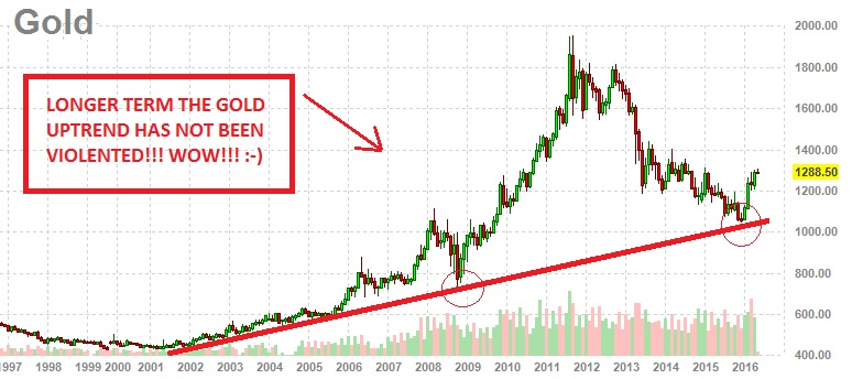 Even Considering Gold Has Crashed Pretty Hard The Last Few Years See Uptrend Line Drawn Below Quite Interesting