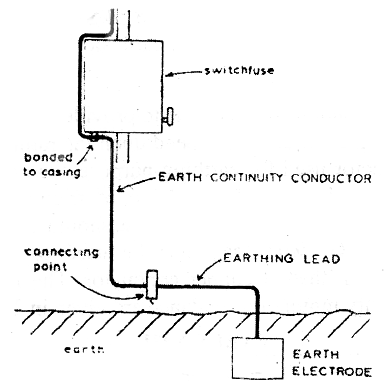 electrical topics: Installation with High Resistance of Earth